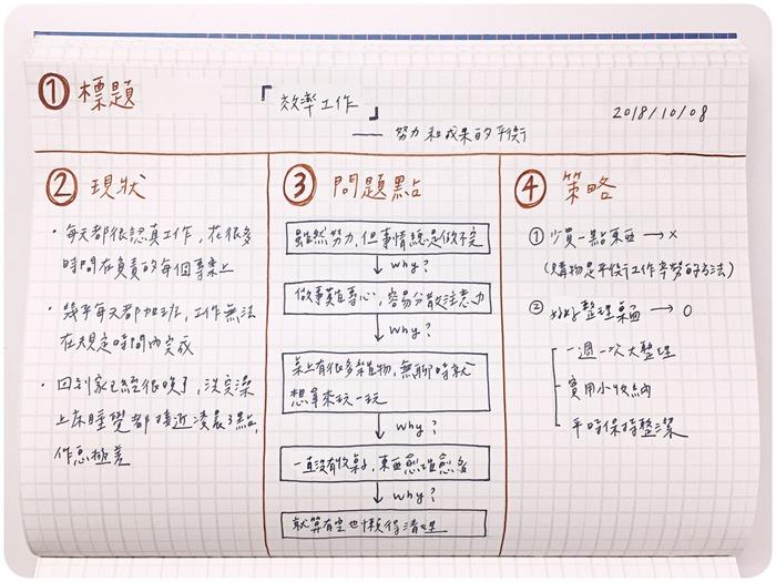2021手帳 行事曆 PDCA工作術 專案管理 時間管理 子彈筆記
